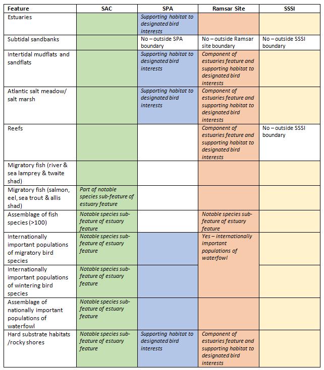 Designations Summary Table